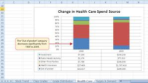 Supply And Demand Chart In Excel Presenting Data With Charts