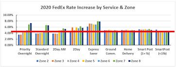 Fedex Announces 2020 Gri Parcel Industry
