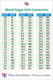 Type 1 Diabetes Blood Sugar Levels Chart Blood Sugar Levels Online Charts Collection