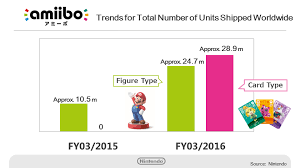 Kimishima On Successful Amiibo Sales Some Figures Becoming
