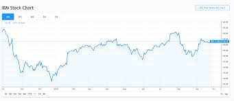 Dell Share Price Chart Comeback Stocks How Ibm Has Become A Growth Stock Again