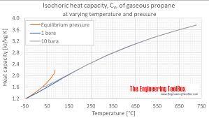 Propane Volume Temperature Correction Chart Propane Specific Heat