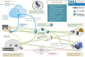 Sd Wan Introduction Dell Emc Networking Hasan Mansur