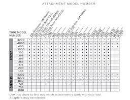 Dremel Speed Chart Dremel 4000 Info All You Need To Know For That Purchase