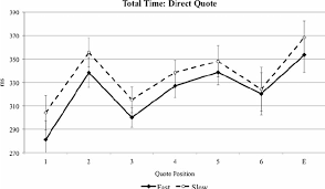 direct qoute fig 2 total reading times for each direct quote position as a