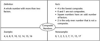 Frayer Model For Math The Frayer Model Math Strategies