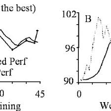 parison between the real and modelled performances a positive and negative influence calculated