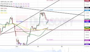 Cad To Gbp Chart Patterns Gbp Cad Gbp Aud