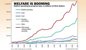 Welfare Recipients Chart Map Of Welfare Recipients Us Cdoovision Com