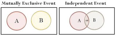 Ap Statistics Probability Venn Diagram Difference Between Mutually Exclusive And Independent Events With