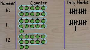 Online Tally Chart Counter Lesson On Counting With Tally Marks