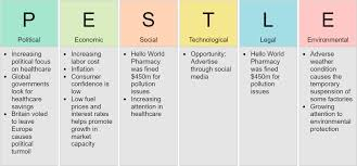 Pest Analysis Template What Is Pest Analysis