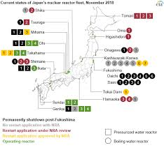 an has restarted five nuclear power