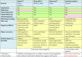 Nsaid Comparison Chart Handy Chart Comparing Nsaids And Acetominophin Chronic