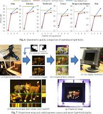 Light Field Display A 3 D Display Pipeline From Coded Aperture Camera To Tensor