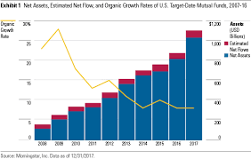 Morningstar Asset Allocation Chart The 1 Trillion Target Date Fund Landscape In 5 Charts