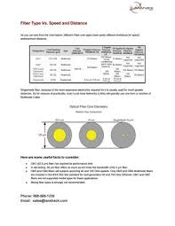 Fiber Optic Cable Distance Chart Methods To Choose The Right Fiber Optic Cable Core By
