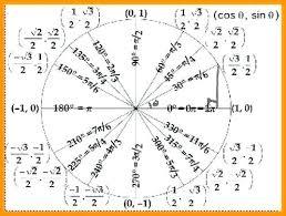 58 Unfolded Trigonometry Circle Chart