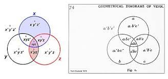Which Statement Describes The Shaded Region In The Venn Diagram Euler Diagram Wikipedia