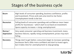 the business cycle and economic growth typical shape of the business cycle boom boomgdp growth recession recession recovery slump 14
