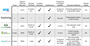 Gps Comparison Chart Using Gps Trackers To Locate Your Child Rowell Family