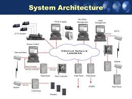 managing your access control systems system architecture