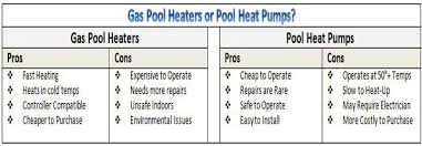 Electric Water Heaters Operating Cost Of Gas Vs Electric