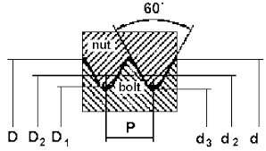 Metric Fine Thread Chart Limits Of Sizes For Metric Fine Thread Technical