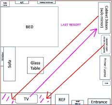 Feng Shui Bedroom Layouts Room Layout