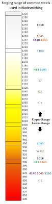 Chart Of Forging Ranges For Common Steels Used In