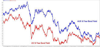 Chart Of The Day Bond Yields Mathan Somasundaram Livewire