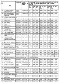 Pay Scale In Haryana Punjab Teacher Haryana Education News