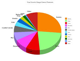 Pie Chart Games Smart Pop Books Your Favorite Hunger Games Character With