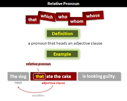 Relative pronouns are used at the beginning of an adjective clause (a dependent clause that modifies a noun). Relative Pronoun What Are Relative Pronouns