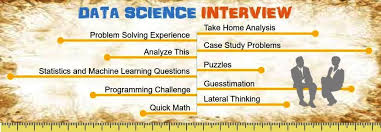 Job Interview Types 7 Data Science Job Interview Types Sample Questions And