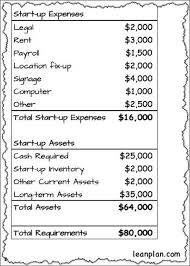 How To Guesstimate Your Starting Costs The U S Small Business