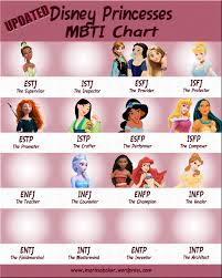 Updated Disney Princesses Mbti Chart Like An Anchor