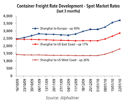Skillful Container Shipping Rates Chart 2019