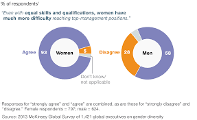 why gender diversity at the top remains a challenge mckinsey fewer men acknowledge the challenges female employees face at work