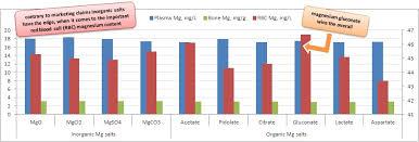 Magnesium Bioavailability Chart Magnesium Roundup Including Bioavailability Aug 2013