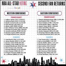 NBA All-Star Voting ...