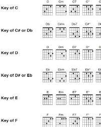 Easy Guitar Chord Progression Chart Free Printable Extended Guitar Chord Chart Find A Chart For