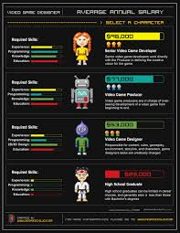 Game Designer Skills Video Game Designer Annual Average Salary Visual Ly