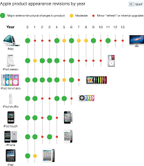 Overanalyzing Apples Product Cycles Why The Iphone 4s