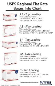 Usps Insurance Chart Infographic On How To Use Usps Flat Rate Regional Boxes Free