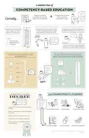 7 Best Competency Based Education Images On Pinterest
