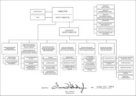 File Fbi Organizational Chart 2014 Jpg Wikimedia Commons