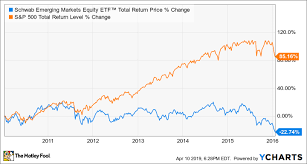 Index Fund Chart The Top Index Funds For 2019 The Motley Fool