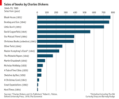 Daily Chart What The Dickens Graphic Detail The Economist