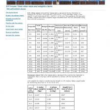 Steel Rebar Chart Steel Rebar Sizes And Weights Charts Klzzwqpryqlg